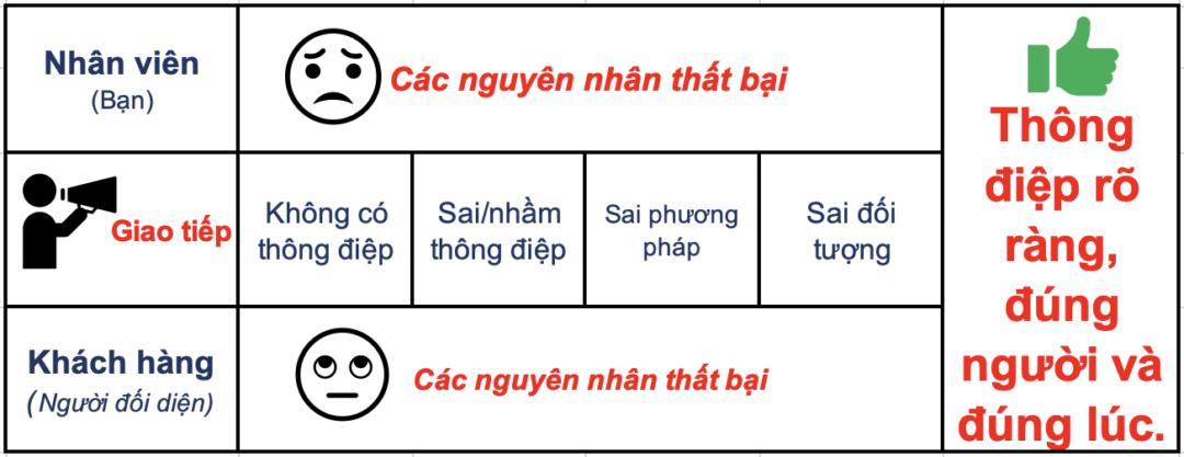 kỹ năng giao tiếp